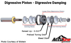 Digressive Piston Design