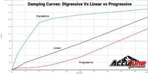 Digressive Linear and Progressive Pistons Valving and Damping Curves