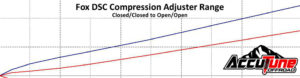 Fox DSC Compression Adjuster Range