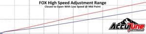 Fox DSC High Speed Adjustment Range