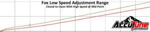 Fox DSC Dual Speed Compression Adjuster Low Speed Adjustment Range