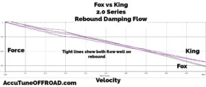 Fox vs King 20 Coilover Rebound Flow