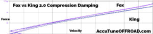 King vs Fox 20 Coilover Compression Damping Performance
