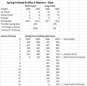 Importance Of Spring Preload